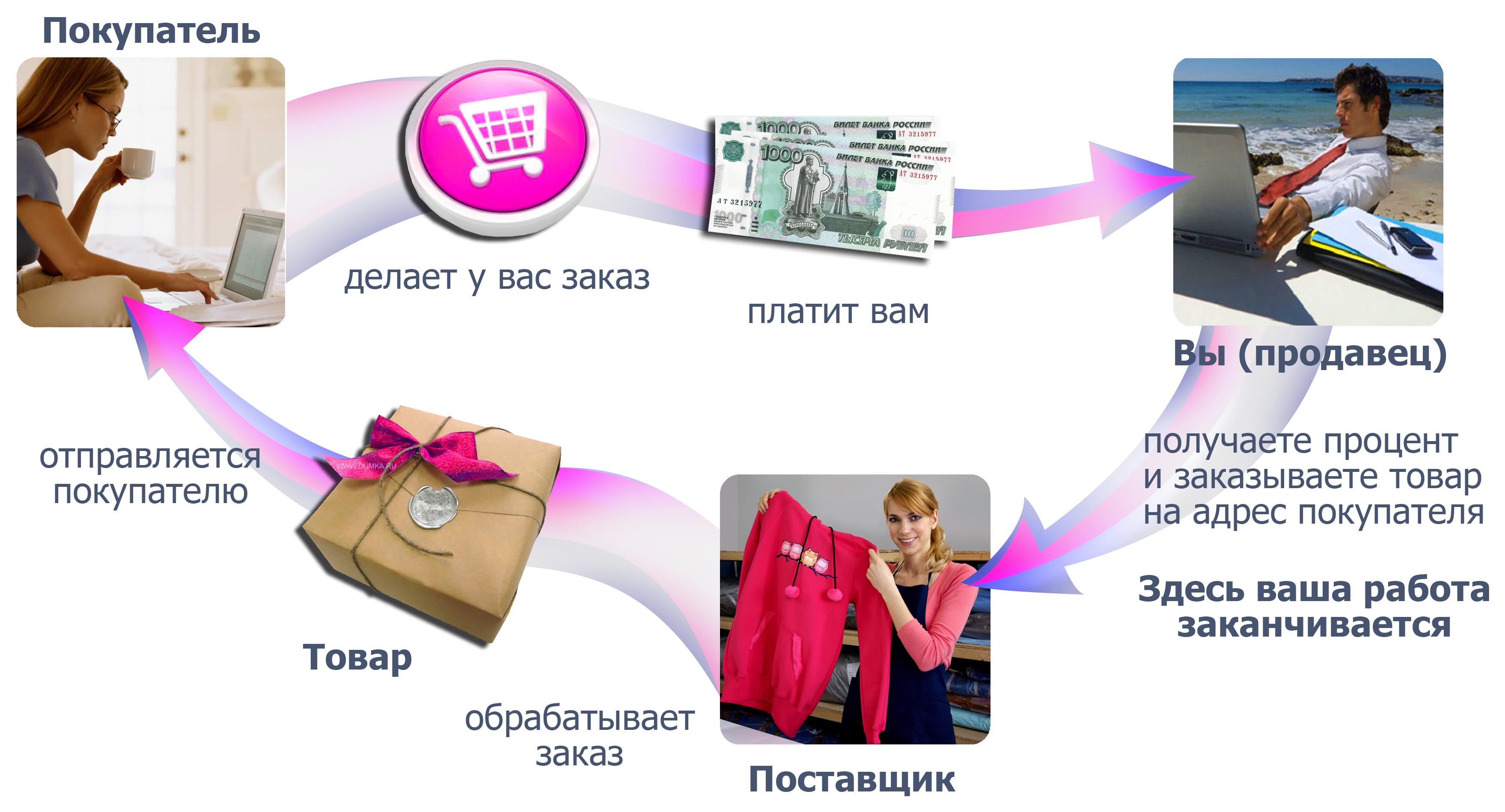 дропшиппинг одежды от бренда ЭнигмаСтиль